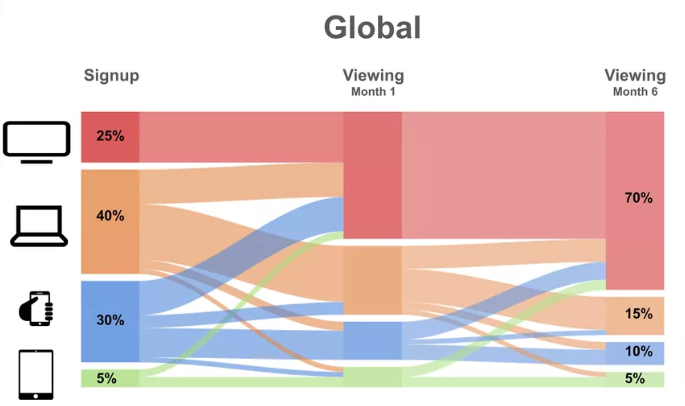 Visualización global de Netflix por dispositivo
